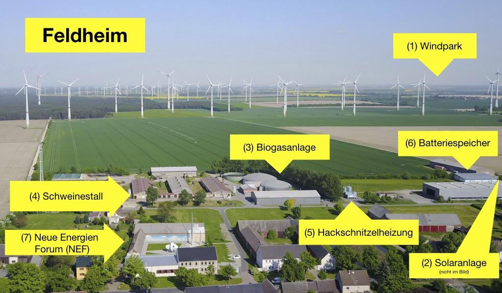 Feldheim - energieautark mit Hilfe von erneuerbaren Energien